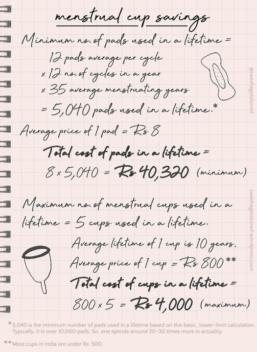 menstrual cup savings how much money saved